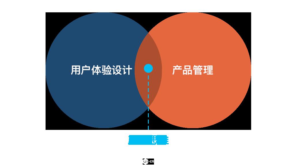 艺源视网_用户体验设计