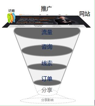 如何理解网络营销漏斗模型_典型的网络营销漏斗模型