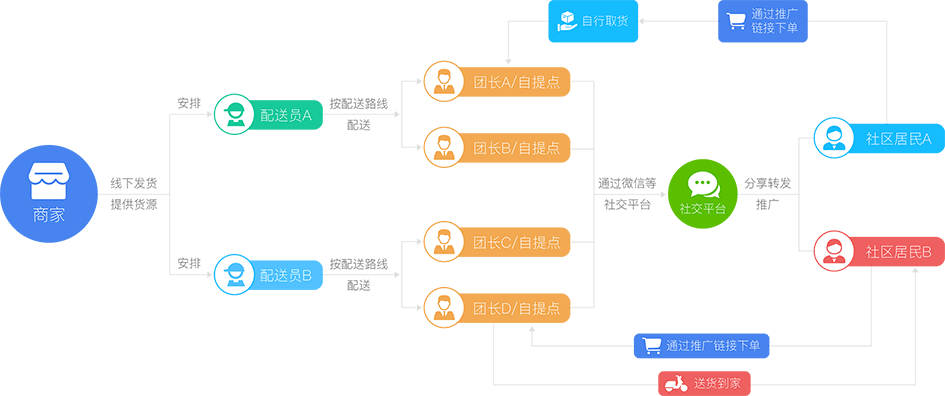 艺源·社区团购模式解析