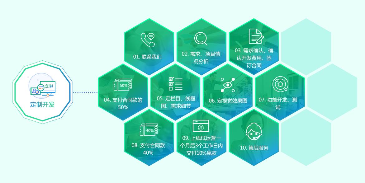 定制开发服务流程-艺源科技