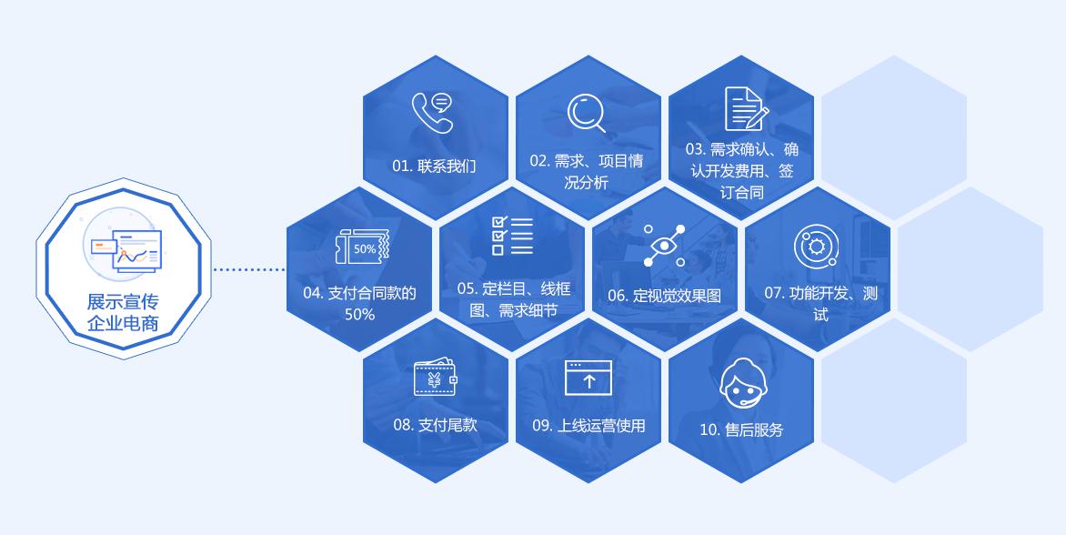 展示宣传/企业电商服务流程-艺源科技