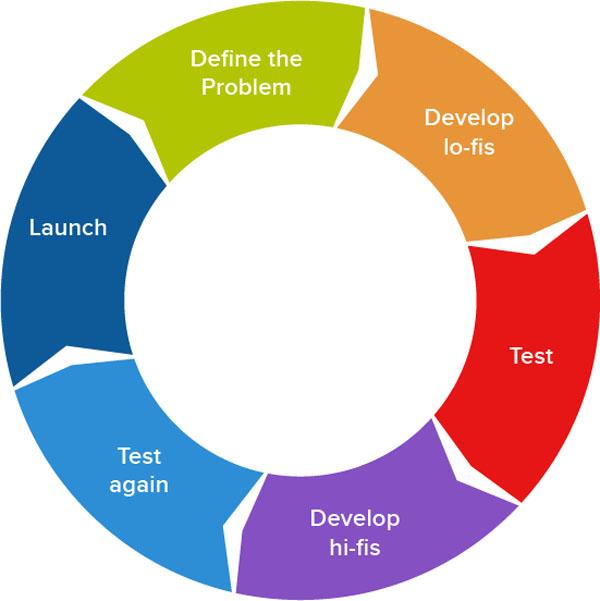 流程大过天!10条技巧帮你打造更聪明的设计流程-艺源科技