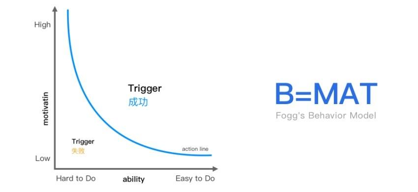 学会CTA 设计方法后,按钮的点击率高了49%!-艺源科技