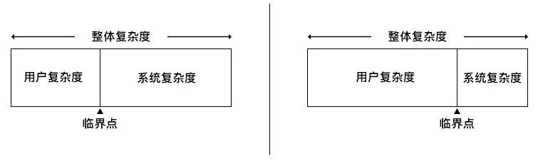 实例解析「泰思勒定律」在设计中的应用-艺源科技