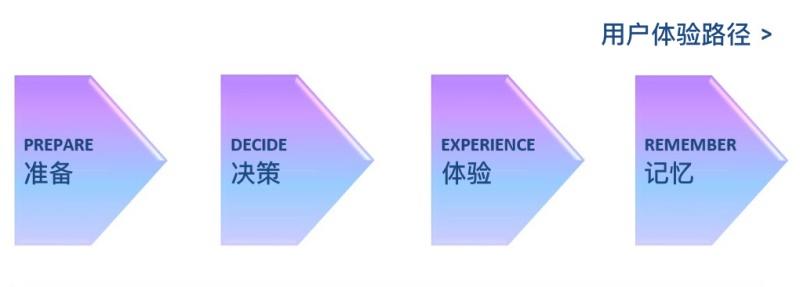 用户体验是一种过程,而不是结果-艺源科技
