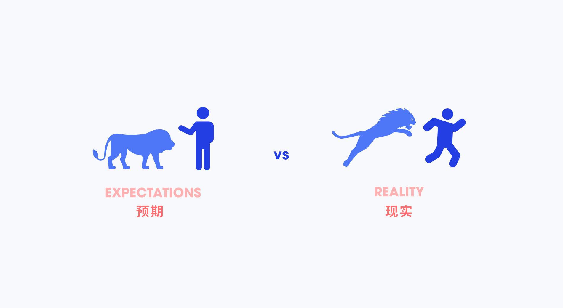 在做产品设计的时候,预期和现实到底有多大的差别?(2)-艺源科技