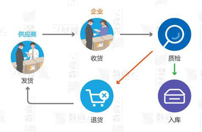 一步实现采购平台订单物流、预算成本、付款交付的采购管理系统